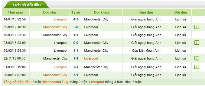 Lịch sử đối đầu giữa Manchester City và Liverpool